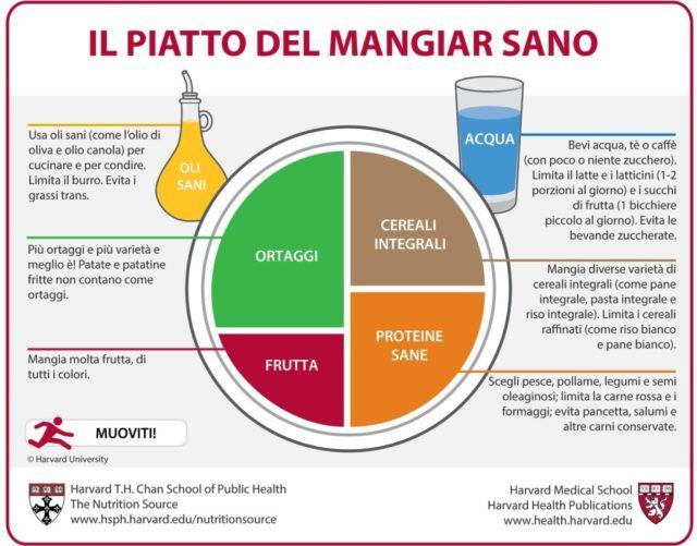 il piatto della salute